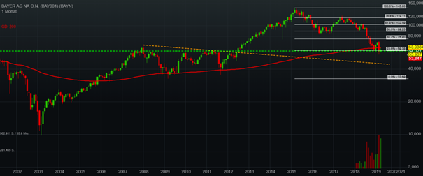 Bayer: Long-term chart and support levels