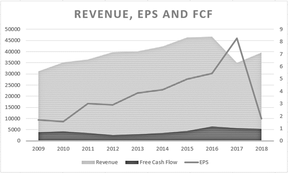 Bayer: Revenue, earnings per share and free cash flow of the last decade