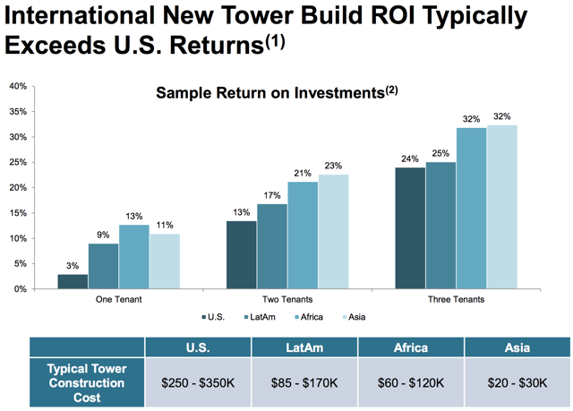 new tower build roi