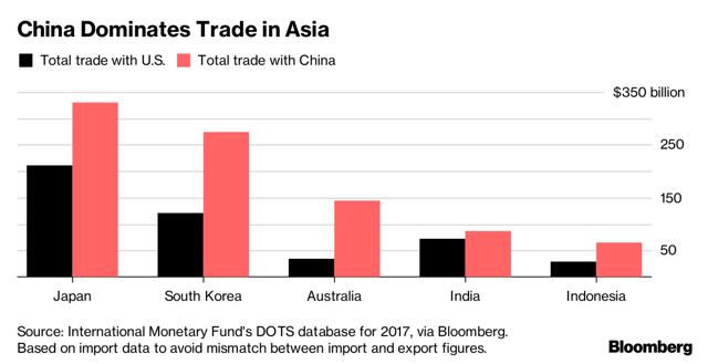 Bildergebnis für trade between china and Japan
