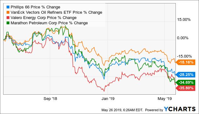 Marathon Petroleum: Buying Makes Sense After Drop - Marathon