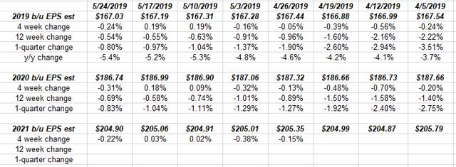 S&P 500 Earnings: S&P 500 Earnings Yield Back Above 6%