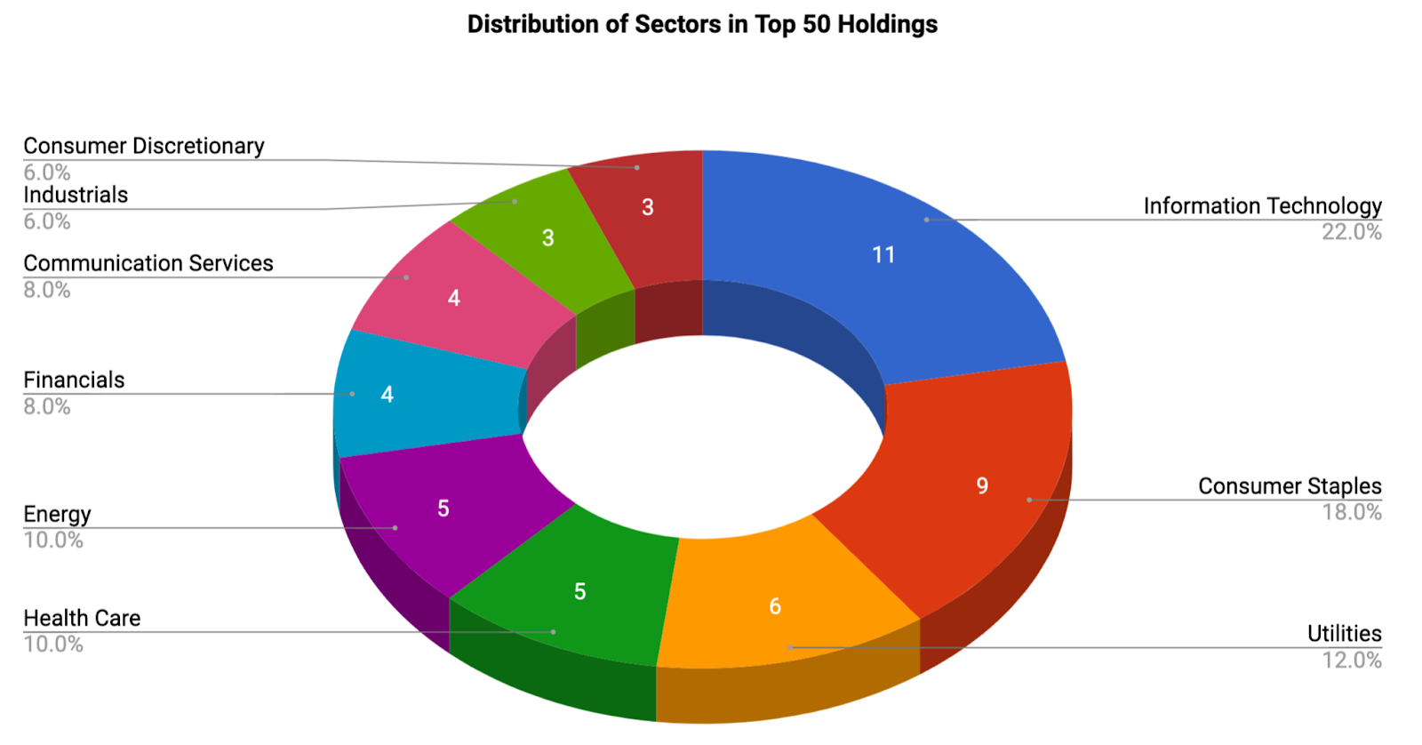 Top Holdings Of Dividend ETFs (Part 2: The Top 7 By Sector ...