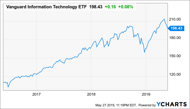 VGT: Perhaps It Is Time To Reduce Exposure To This ETF
