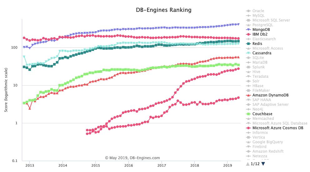 MongoDB Is Running Out Of Space - MongoDB, Inc  (NASDAQ:MDB