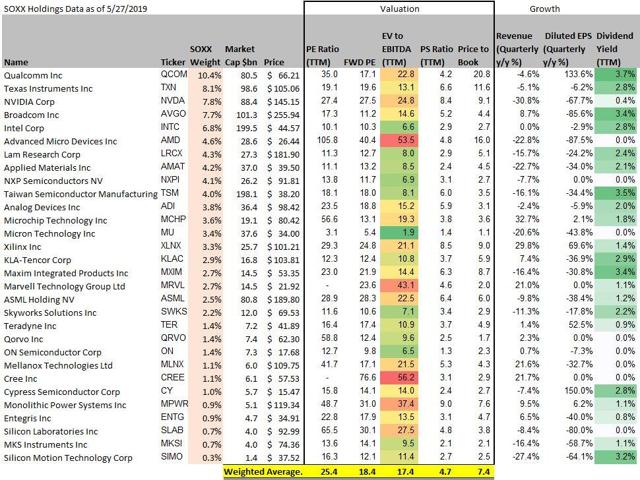 SOXX: Performance And Valuation Update - May 2019