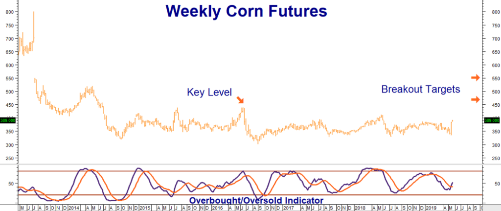 Will A Soggy Spring Rain Summer Trouble On Corn And Soybeans?