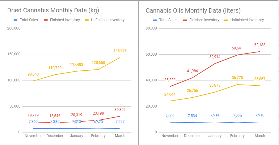 Health Canada Releases March Cannabis Sales And Inventory Data - Inventories Continue To Rise