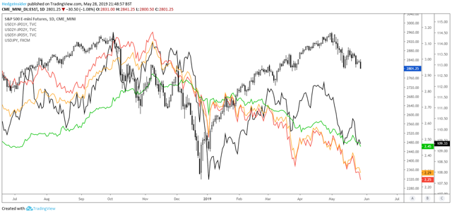 Falling Stocks And Mixed Signals: Sentiment Softening