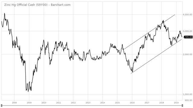 weekly price chart of zinc