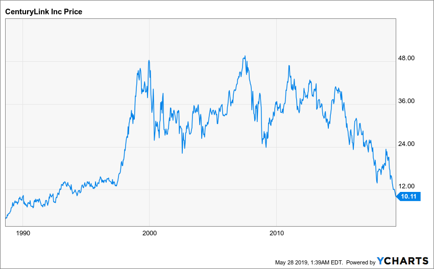 CenturyLink: A 100% Potential Return In 2 Years