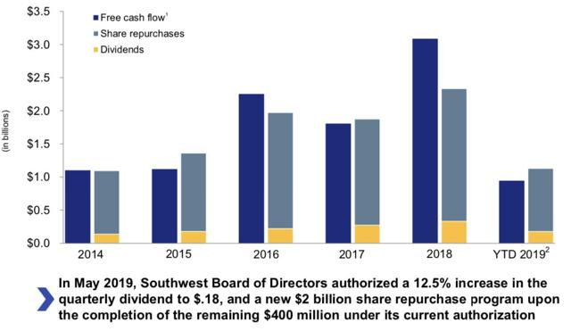 Best Of Breed: Southwest Airlines Is A Strong Buy