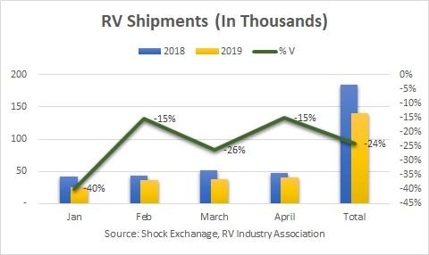 RV shipments for April 2019