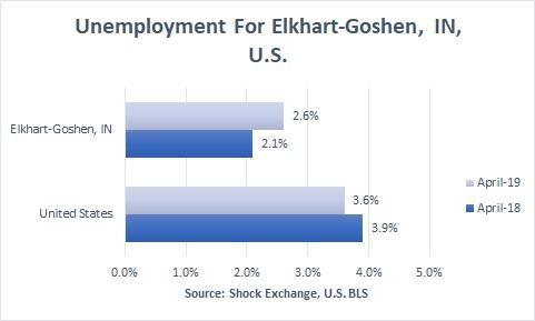 Elkhart-Goshen uemployment April 2019