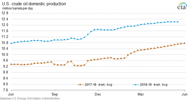 U.S. crude oil production graph