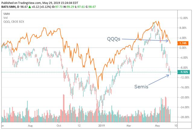 SMH versus QQQ chart