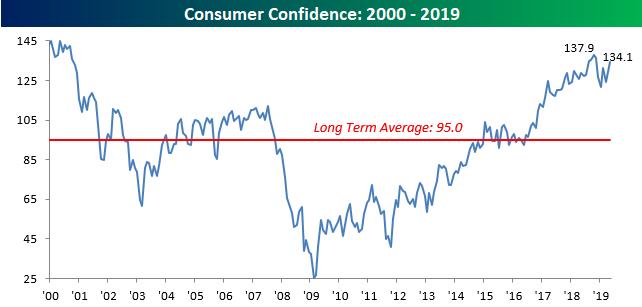 Confidence Rebounds