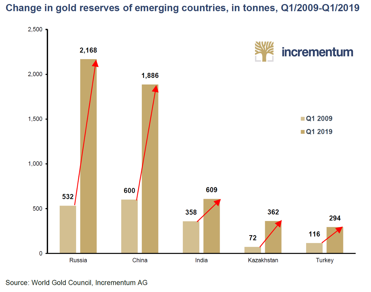 How Not To Launch A Gold Standard - Precious Metals Supply And Demand
