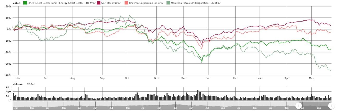 Marathon Petroleum: A Great Dividend Stock That Will Get