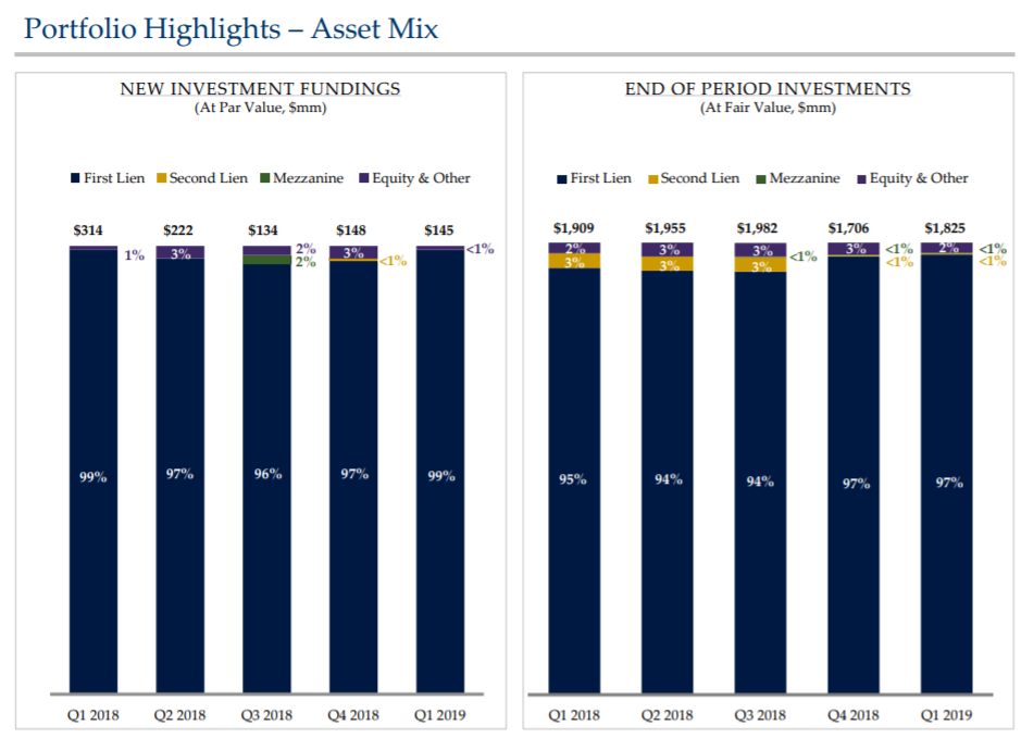 Tpg specialty lending ipo