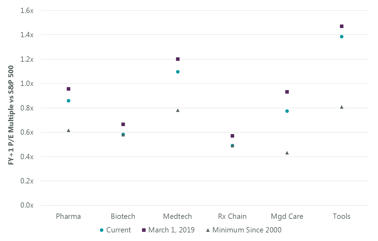 Assessing The Healthcare Selloff