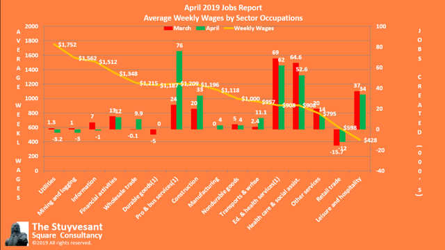 0418 Jobs by Average Weekly Wages