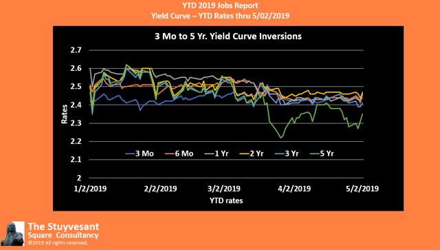 2019 YTD Daily Treasury 3Mo to 5Yr Yield Curve