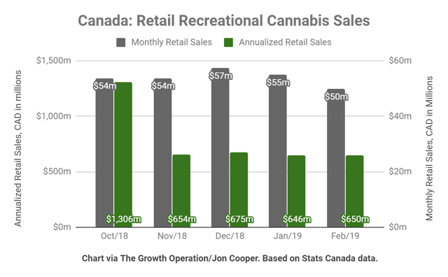 Canadian recreational cannabis sales have been flat for four months.