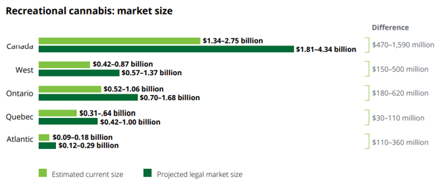 Analysts expected Canada to sell $4.3 billion of recreational cannabis. That has not happened.