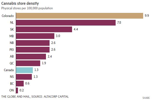 Colorado has far more stores per population than Canada does.