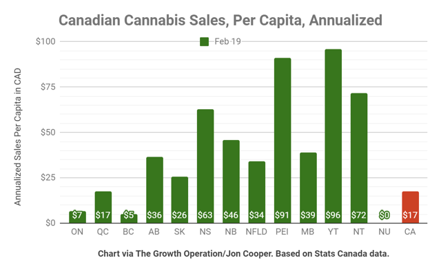 Canadian provinces have shown very different sales per capita.