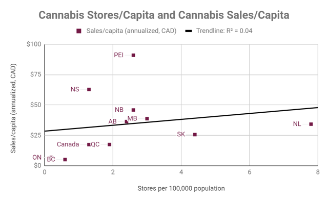 Sales per capita is only loosely correlated with stores per 100,000 residents.