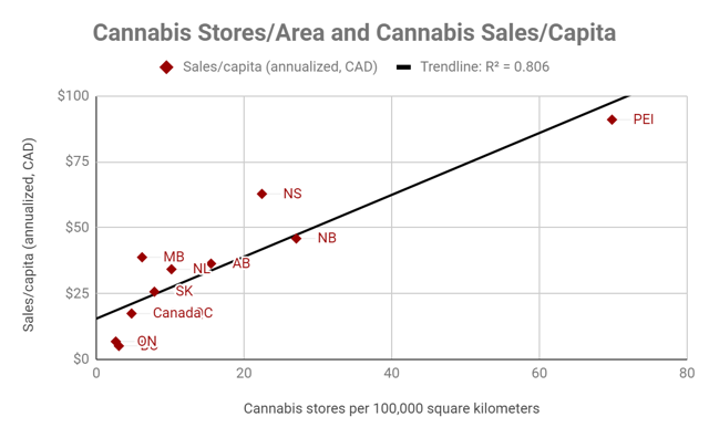 Sales per capita is strongly correlated with stores per land area.