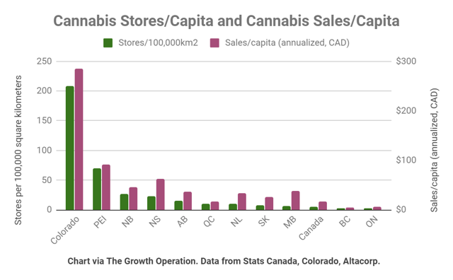 Colorado has far more stores per land area than Canada - 3x more than even Canadas best province.