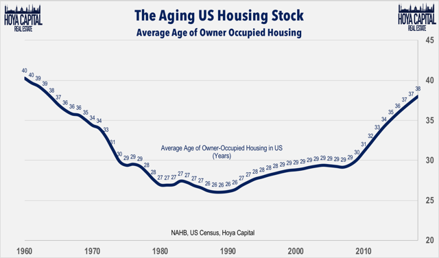 aging home