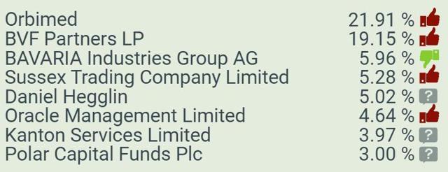 major shareholders Realm