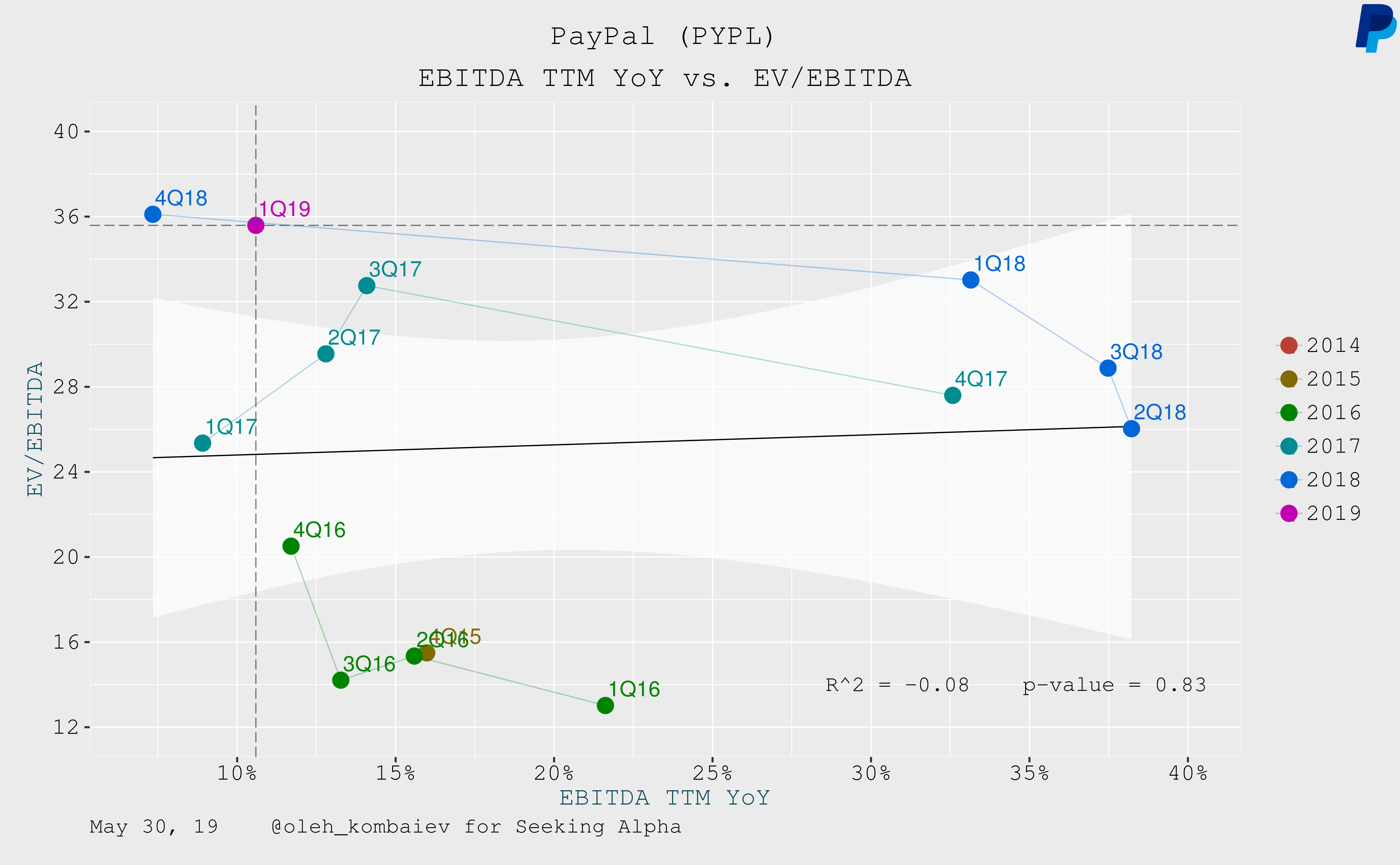 Strong Evidence That PayPal Is Overvalued - PayPal Holdings