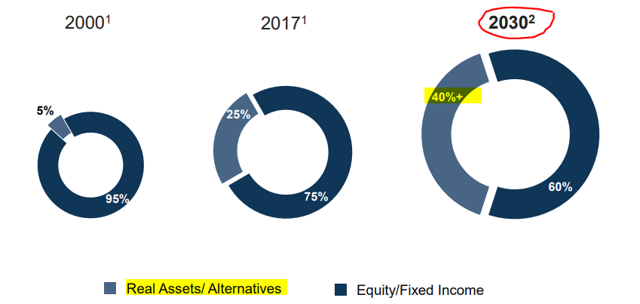 brookfield demand for real assets on the rise