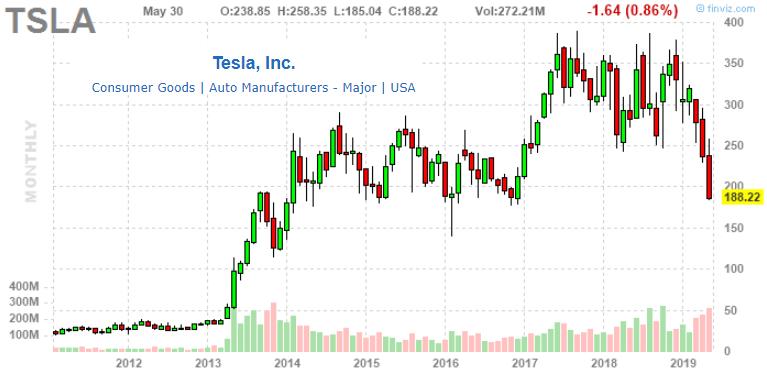 Sell Tesla: Falling Gas Prices, The Next Demand Headache