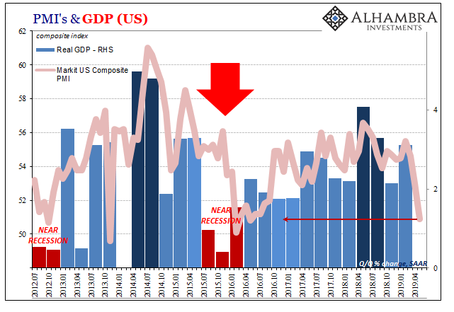 PMI Plunge And Further Curve Distortion, A Steady Diet Of Sour From Here On