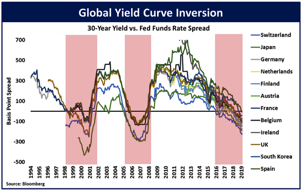 global-yield-curve