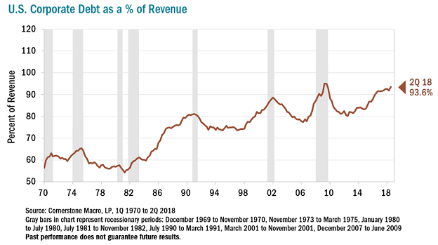 debt-percentage-of-revenue