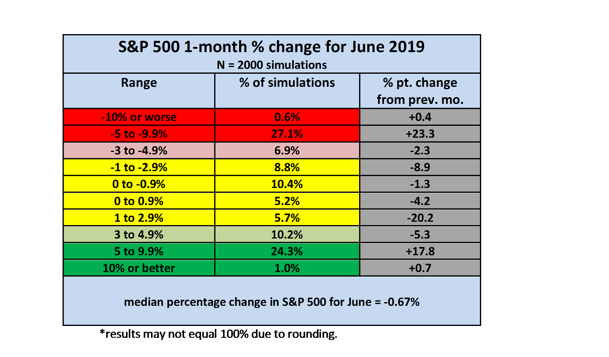 Monthly S&P 500 Outlook For June 2019: The Tails Have Gotten Fatter