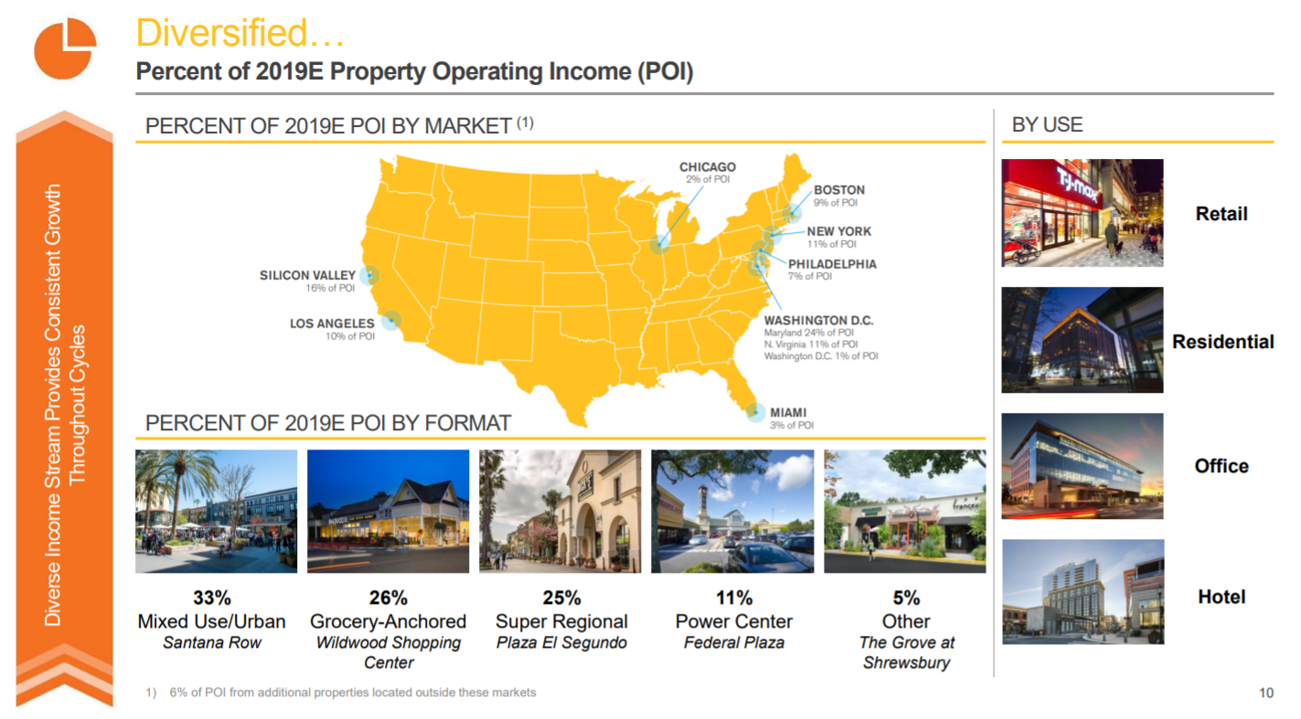 Federal realty investment trust properties nationwide investments reviews