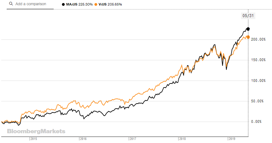 Mastercard And Visa: A Side-By-Side Comparison (NYSE:MA) Seeking