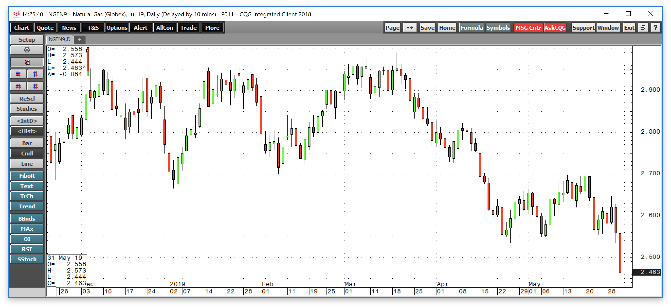 Natural Gas - Inventory Data Sends The Energy Commodity To The Late April Low