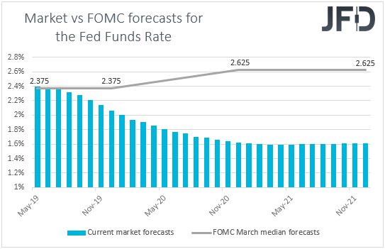 Fed funds futures Market vs FOMC rate expectations
