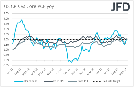 US CPIs vs core PCE inflation