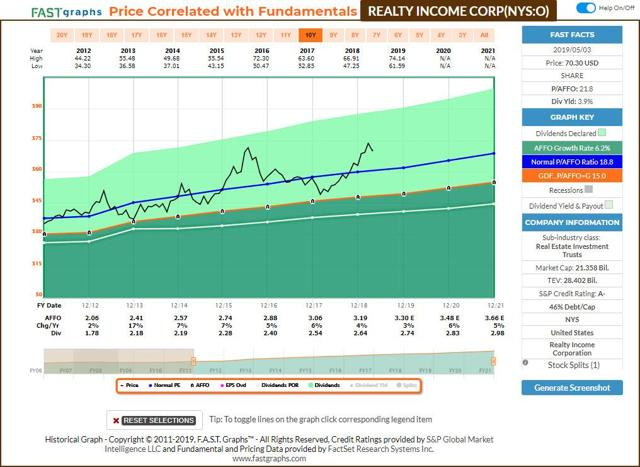 Realty Income FastGraphs