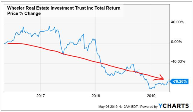 reits and conflicts of interest
